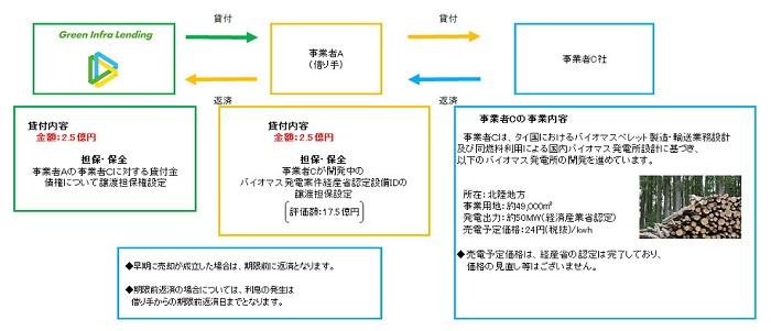 グリーンインフラレンディング(グリフラ)02