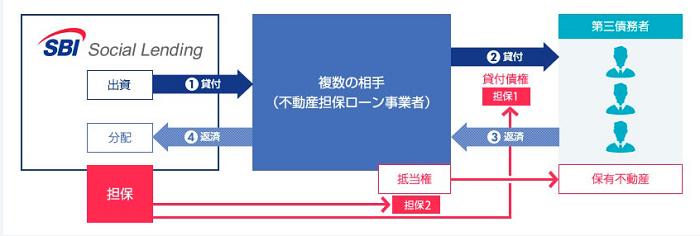 SBIソーシャルレンディング不動産担保ローン事業者ファンド01