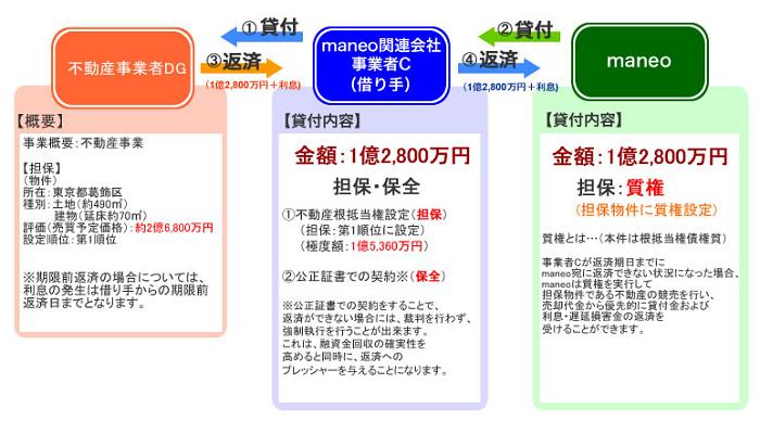 maneo(マネオ)不動産担保付きローンファンド1156号投資申込完了03