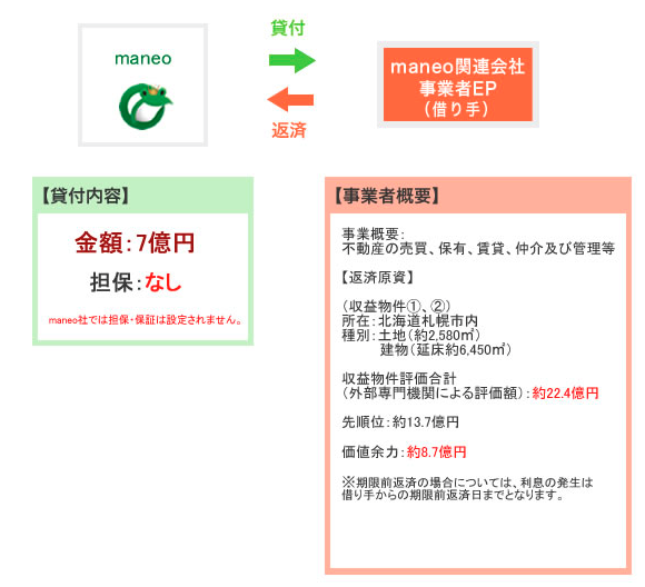maneo(マネオ)投資完了03