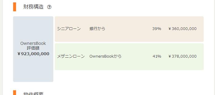 オーナーズブック(OwnersBook)のファンドリスクするためには、担保構造の確認が欠かせません。