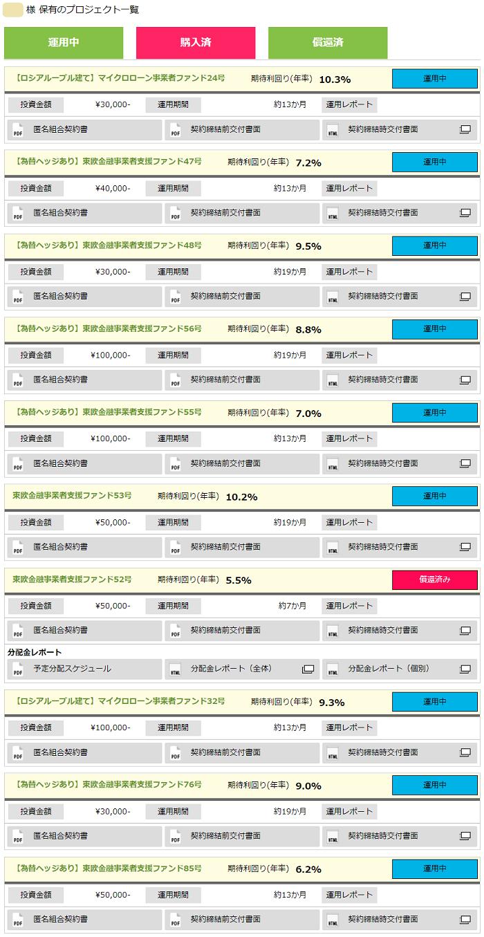 ソーシャルレンディングランキング「国際分散程度」第1位のクラウドクレジットにおいて、私が実際に出資しているファンド一覧。