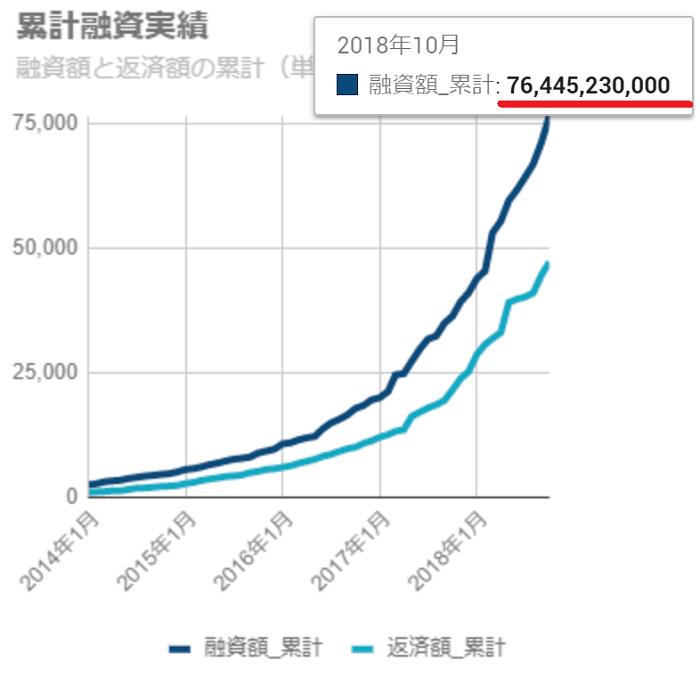 私も積極出資しているSBIソーシャルレンディングの累計融資実績は760億円を超えている。
