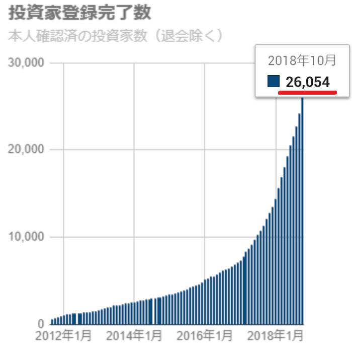 私も好んで出資しているSBIソーシャルレンディングの登録完了数は2万6千人を超えている。