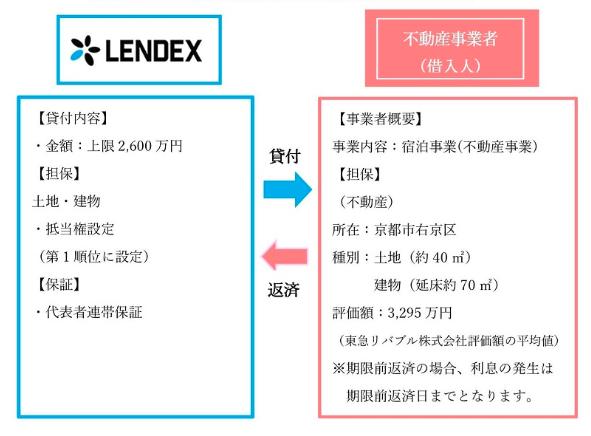 LENDEX投資申込完了02