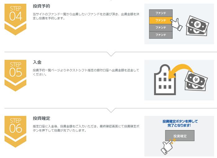 ネクストシフトファンド(nextshiftfund)の投資申込フロー画像。