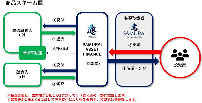 SAMURAIのソーシャルレンディングファンド「SAF不動産ローンファンド9号」のスキーム図