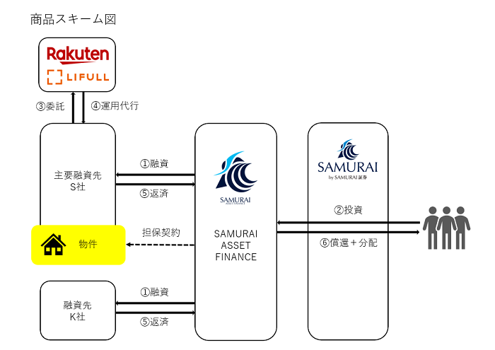 SAMURAIのソーシャルレンディングファンド「大阪デザイナーズ民泊ファンド1号」のスキーム図