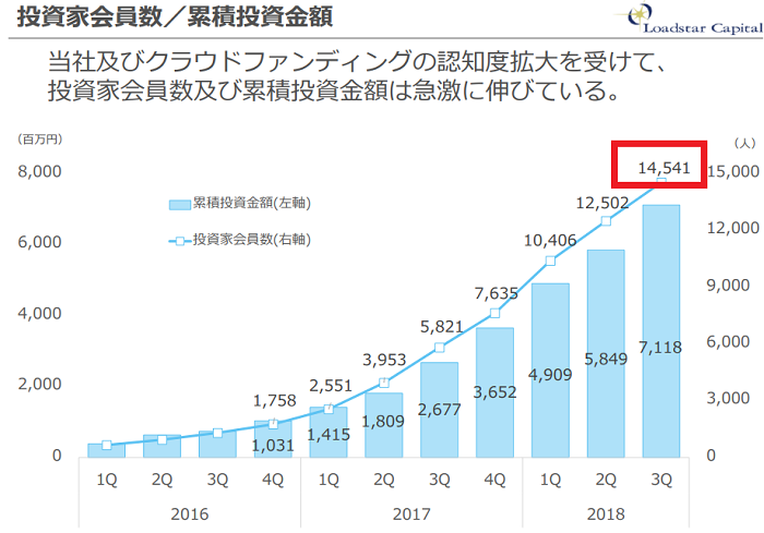 ソーシャルレンディング各社を投資家登録数で比較するに際して、オーナーズブックの元データ画像です。