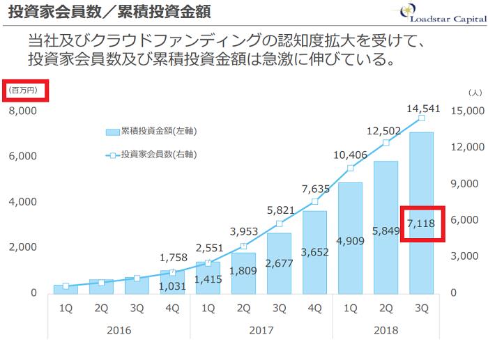 ソーシャルレンディング各社を累積投融資で比較するにあたり、オーナーズブックの元データ画像です。