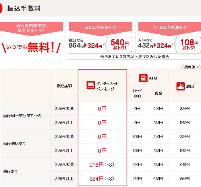 三菱UFJ銀行も、ソーシャルレンディングにおすすめです。