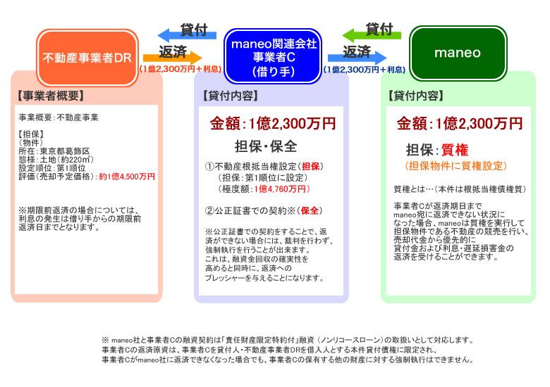 maneoのソーシャルレンディングファンド「不動産担保付きローンファンド2001号」スキーム図