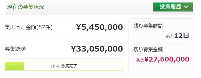maneoのソーシャルレンディングファンドの、資金の集まり状況。