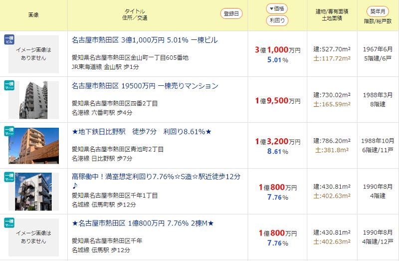 アップルバンクのソーシャルレンディングファンドを分析する。物件の価格相場を確認。