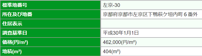 maneoのソーシャルレンディングファンドの検証をすべく、左京区の土地値データ。