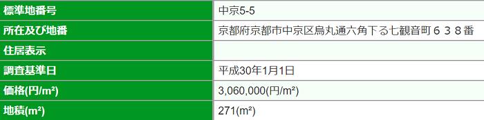 中京区の高額物件の例01