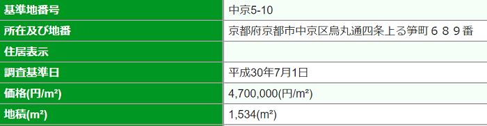 中京区の高額物件の例02