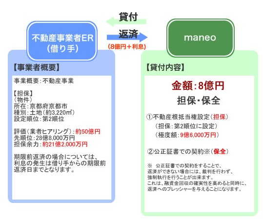 maneoのソーシャルレンディングファンド「不動産担保付きローンファンド1966号」のスキーム図