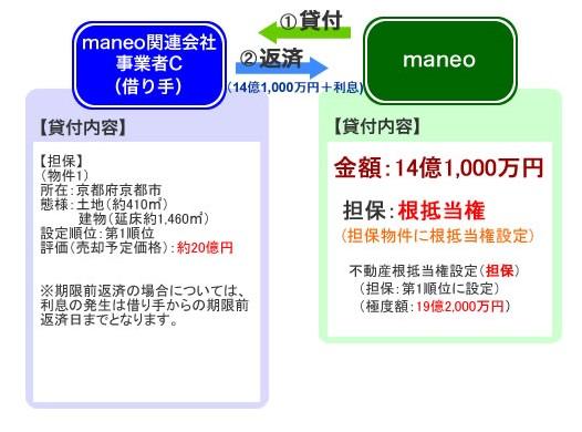 maneoのソーシャルレンディングファンド「不動産担保付きローンファンド1940号」のスキーム図