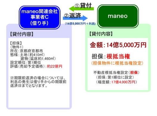maneoのソーシャルレンディングファンドを分析すべく、過去ファンドを確認。
