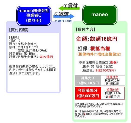 maneoのソーシャルレンディングファンドを分析すべく、引き続き、過去ファンドを確認。