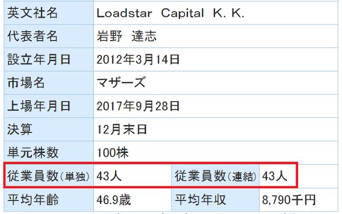 ソーシャルレンデイング事業者の規模比較のために、オーナーズブックの従業員数を確認