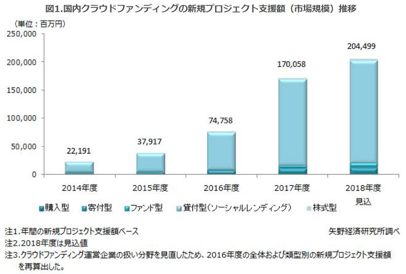 日本のソーシャルレンディング市場規模データ01