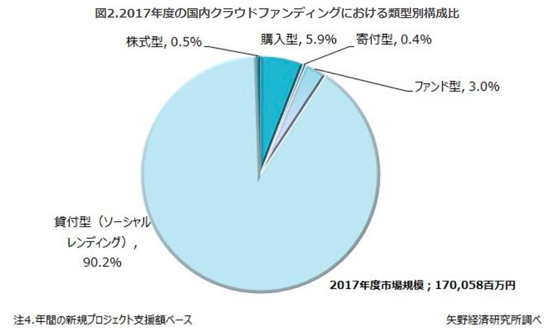 日本のソーシャルレンディング市場規模データ02