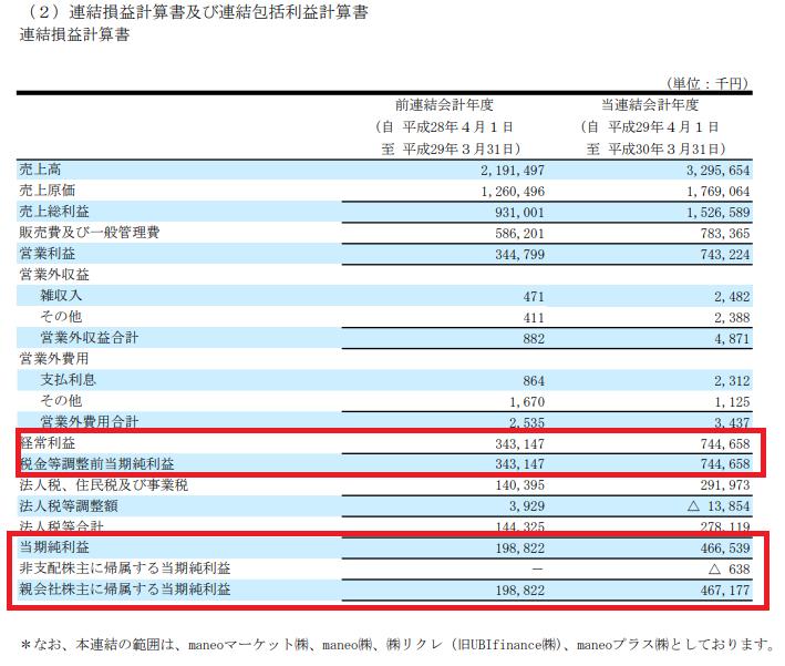 maneo(マネオ)の有価証券報告書・利益状況は