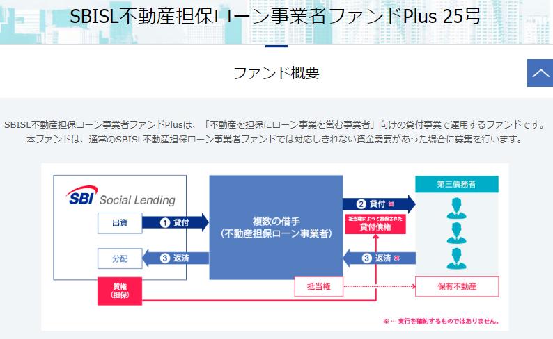 ソーシャルレンディングで200万円を投資・運用するとしたら03