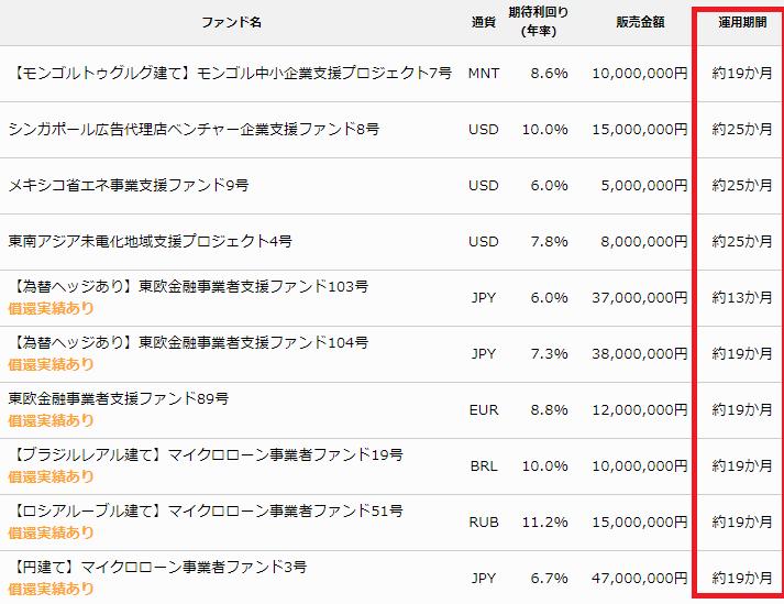 クラウドクレジット「ファンド情報」https://crowdcredit.jp/fund