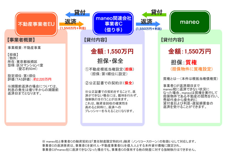 日本のソーシャルレンディングでは、厳密には、p2pレンディング(個人間融資)とは本質を異にする。