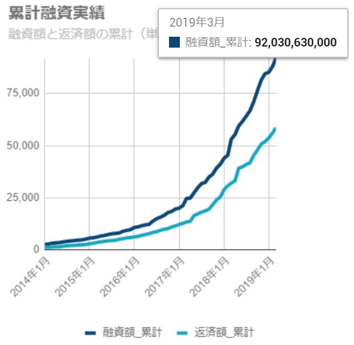 SBIソーシャルレンディングの累計融資実績は増加している。