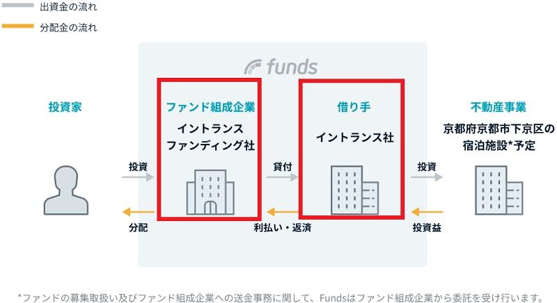 fundsの匿名化解除状況