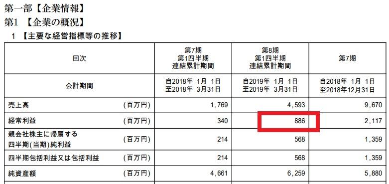 ロードスターキャピタル株式会社は、直近四半期も黒字