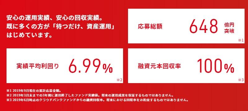 ソーシャルレンディング融資実績規模ランキング元データ【クラウドバンク】