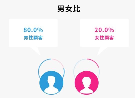 ソーシャルレンディング投資家の、男女の割合