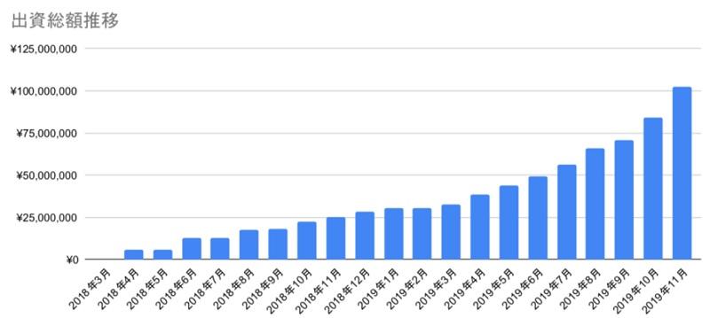 ネクストシフトファンドの出資総額が1億円を突破