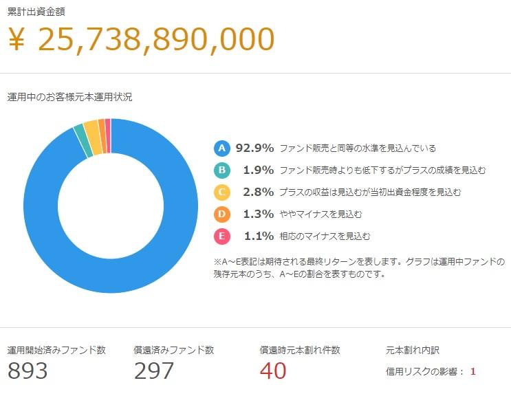 クラウドクレジットの累計出資金額が250億円を突破