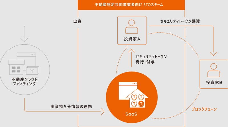 LIFULLが提唱する、不動産クラウドファンディングへの、STOスキーム導入とは
