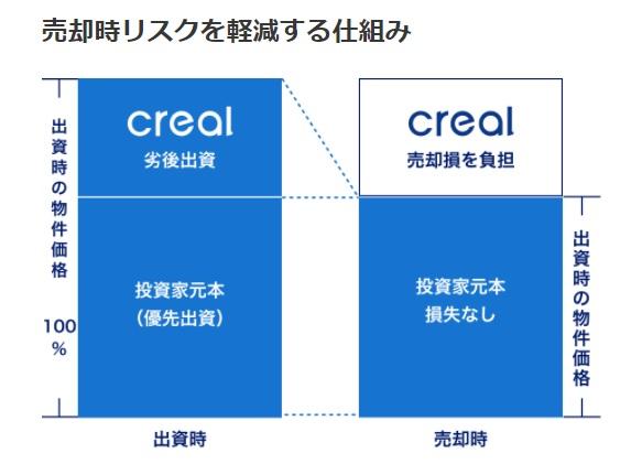 crealでは、優先劣後スキームによる投資家保護が図られている